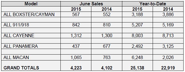 Porsche Reports June 2015 Sales